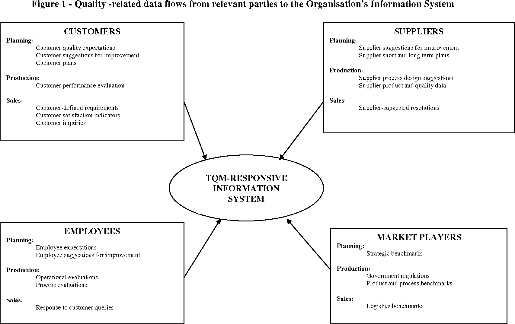 The role and attributes of quality information systems qiss in figure 1 pooptronica