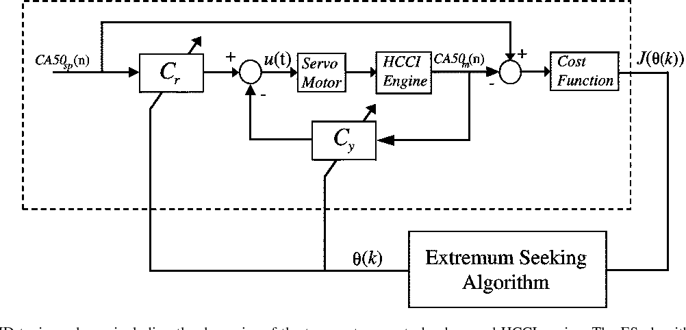 Figure 7 from HCCI Engine Combustion-Timing Control: Optimizing