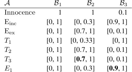 Figure 2 for Explainable Automated Reasoning in Law using Probabilistic Epistemic Argumentation