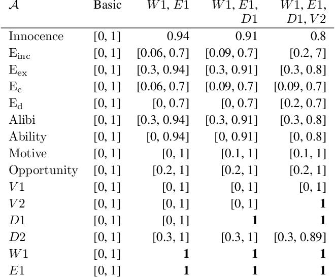 Figure 4 for Explainable Automated Reasoning in Law using Probabilistic Epistemic Argumentation