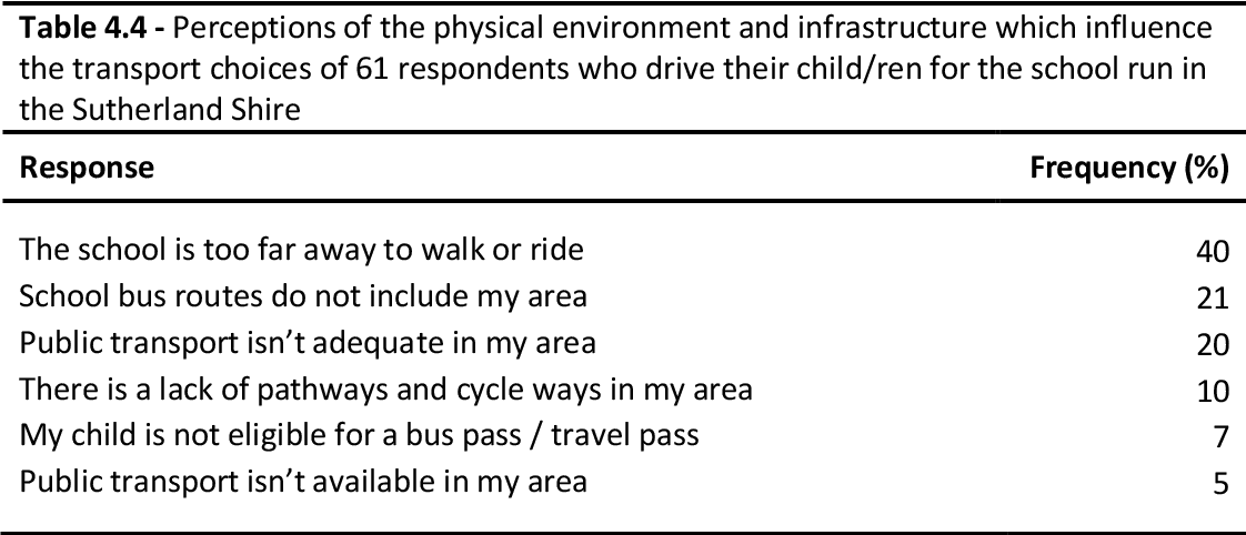 PDF] Transport choices - to and from Primary Schools in the
