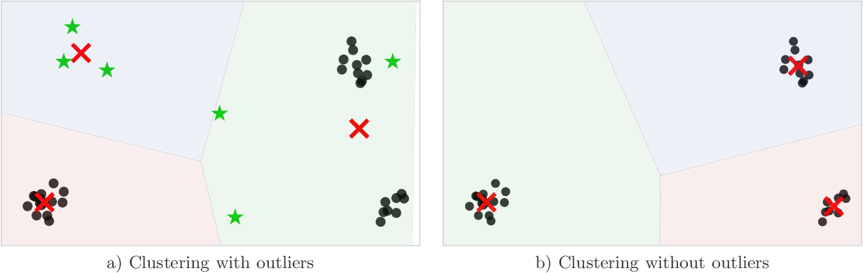 Figure 1 for Linear-time Outlier Detection via Sensitivity
