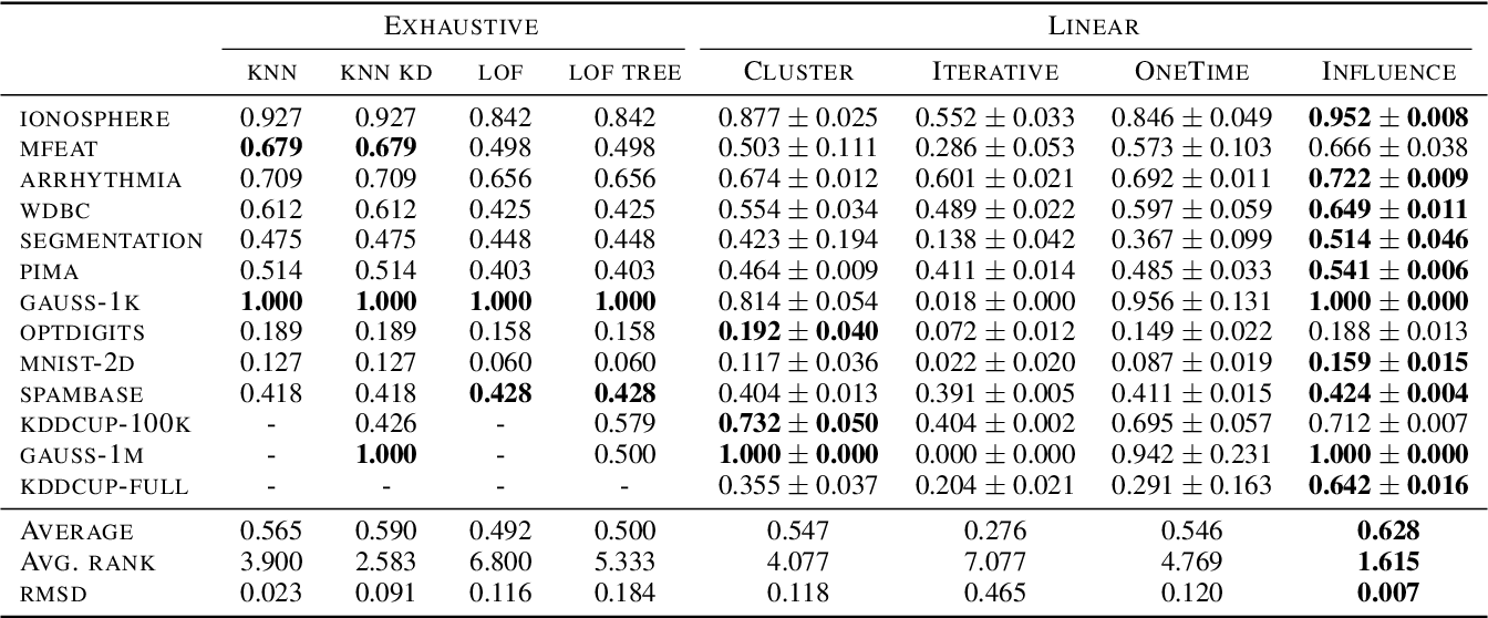 Figure 2 for Linear-time Outlier Detection via Sensitivity