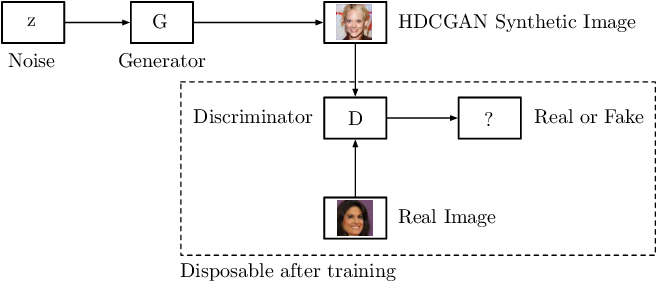 Figure 2 for High-Resolution Deep Convolutional Generative Adversarial Networks