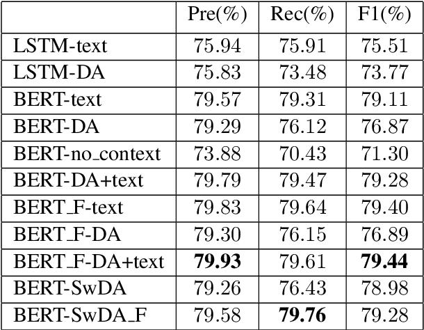 Figure 4 for MIDAS: A Dialog Act Annotation Scheme for Open Domain Human Machine Spoken Conversations