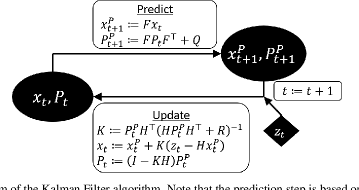Figure 1 for Noise Estimation Is Not Optimal: How To Use Kalman Filter The Right Way