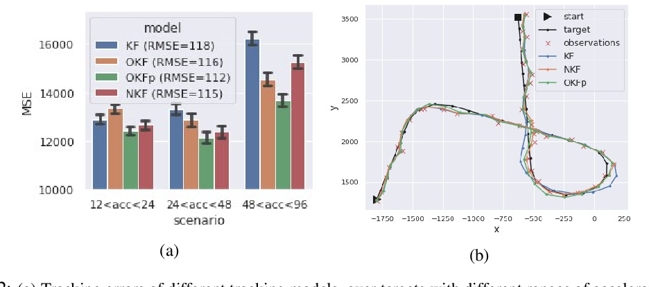 Figure 2 for Noise Estimation Is Not Optimal: How To Use Kalman Filter The Right Way
