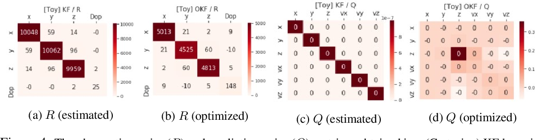 Figure 4 for Noise Estimation Is Not Optimal: How To Use Kalman Filter The Right Way