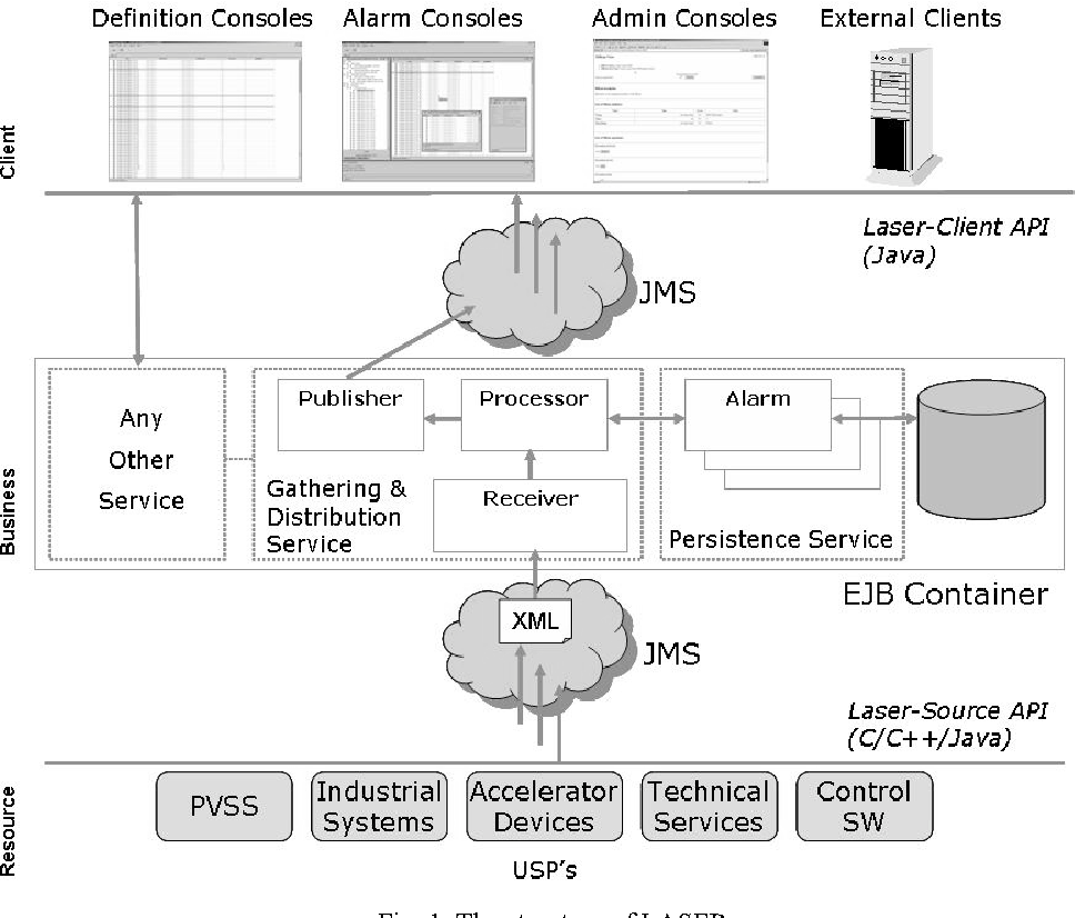 Integrating The Cern Laser Alarm System With Alma Common Software Semantic Scholar