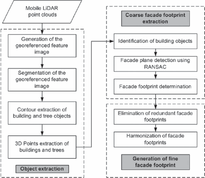 Figure 1 from Semiautomated Building Facade Footprint