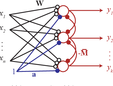 Figure 1 for A Spiking Neural Network with Local Learning Rules Derived From Nonnegative Similarity Matching