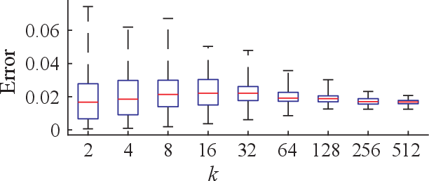 Figure 2 for A Spiking Neural Network with Local Learning Rules Derived From Nonnegative Similarity Matching