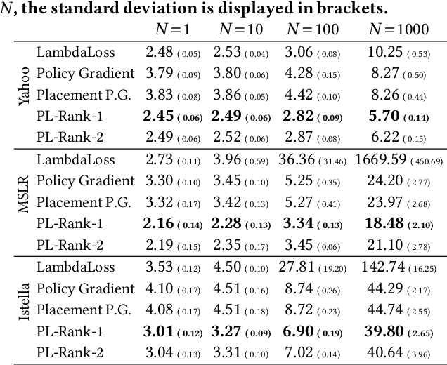 Figure 1 for Computationally Efficient Optimization of Plackett-Luce Ranking Models for Relevance and Fairness