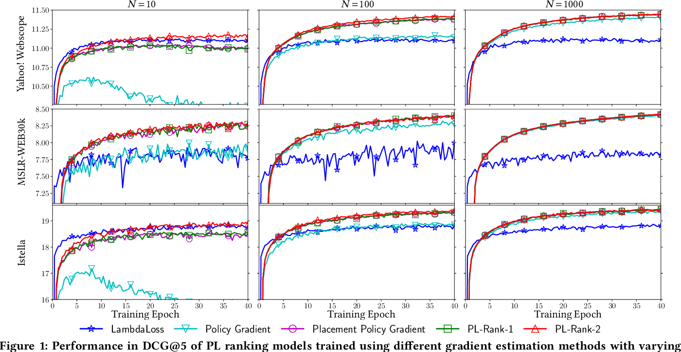 Figure 2 for Computationally Efficient Optimization of Plackett-Luce Ranking Models for Relevance and Fairness