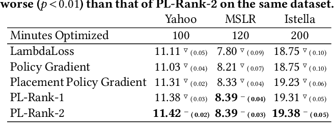 Figure 3 for Computationally Efficient Optimization of Plackett-Luce Ranking Models for Relevance and Fairness