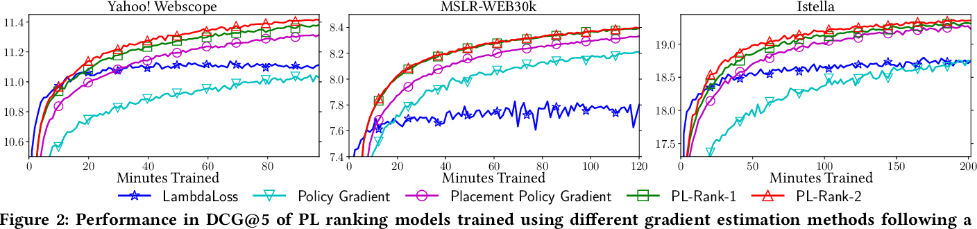 Figure 4 for Computationally Efficient Optimization of Plackett-Luce Ranking Models for Relevance and Fairness