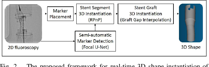 Figure 4 for Real-time 3D Shape Instantiation from Single Fluoroscopy Projection for Fenestrated Stent Graft Deployment