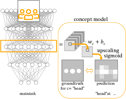 Figure 1 for Verification of Size Invariance in DNN Activations using Concept Embeddings
