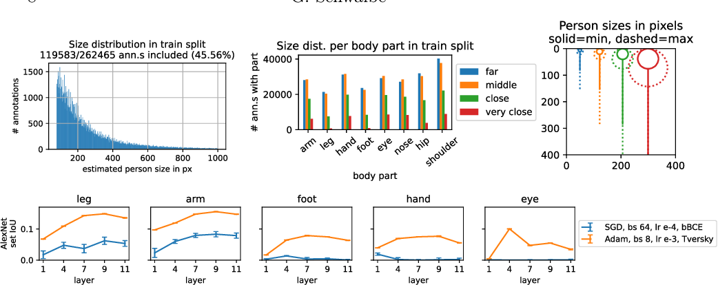 Figure 3 for Verification of Size Invariance in DNN Activations using Concept Embeddings