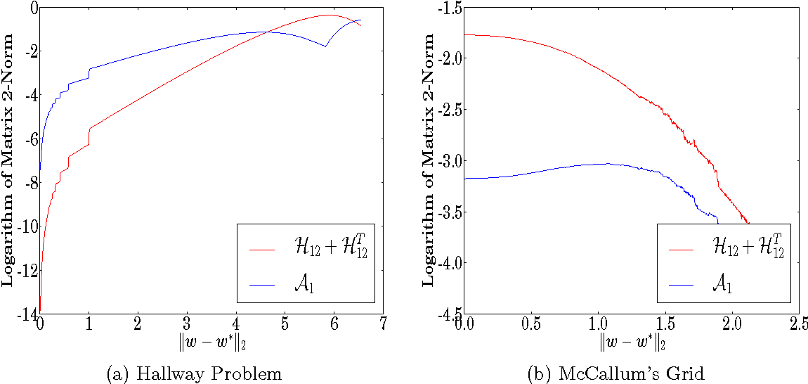 Figure 3 for A Gauss-Newton Method for Markov Decision Processes