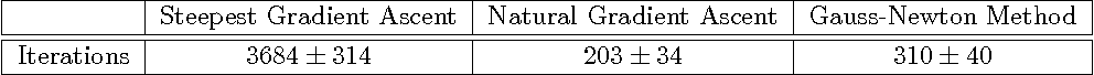 Figure 2 for A Gauss-Newton Method for Markov Decision Processes