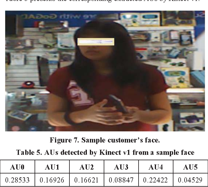 Table 5 from A Customer Emotion Recognition through Facial