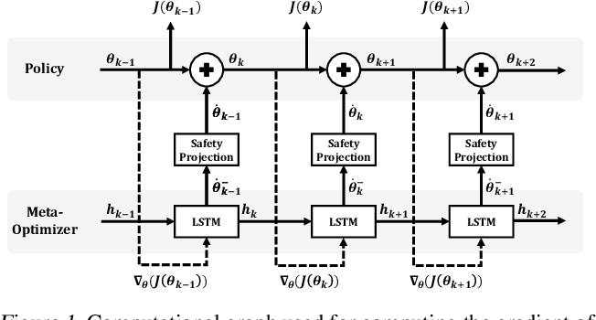 Figure 1 for Set-Invariant Constrained Reinforcement Learning with a Meta-Optimizer