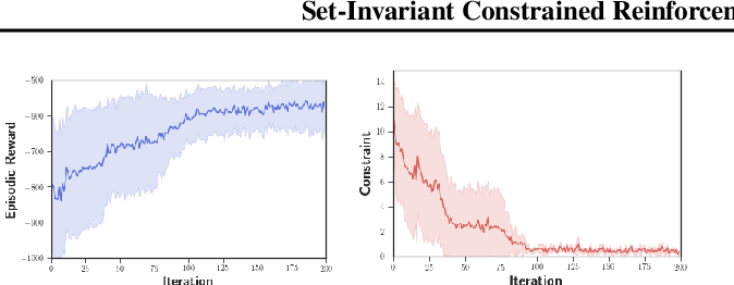 Figure 2 for Set-Invariant Constrained Reinforcement Learning with a Meta-Optimizer