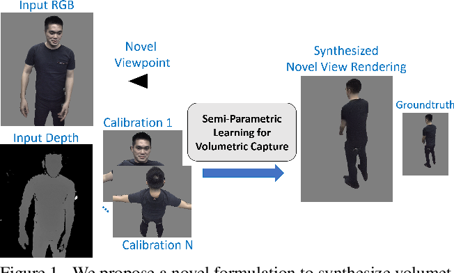 Figure 1 for Volumetric Capture of Humans with a Single RGBD Camera via Semi-Parametric Learning