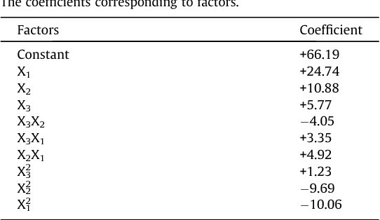Table 5 The coefficients corresponding to factors.
