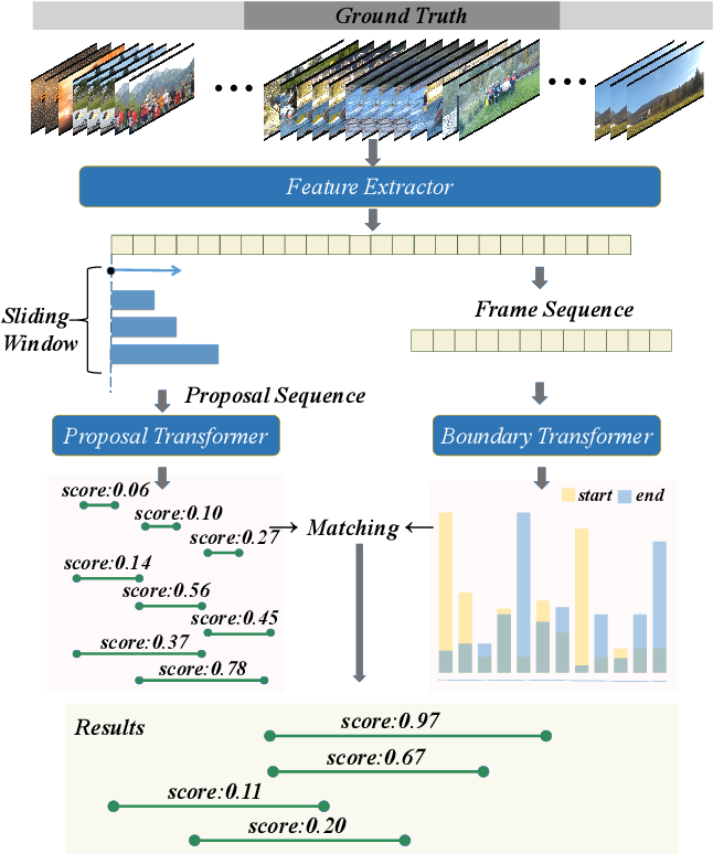 Figure 1 for Temporal Action Proposal Generation with Transformers