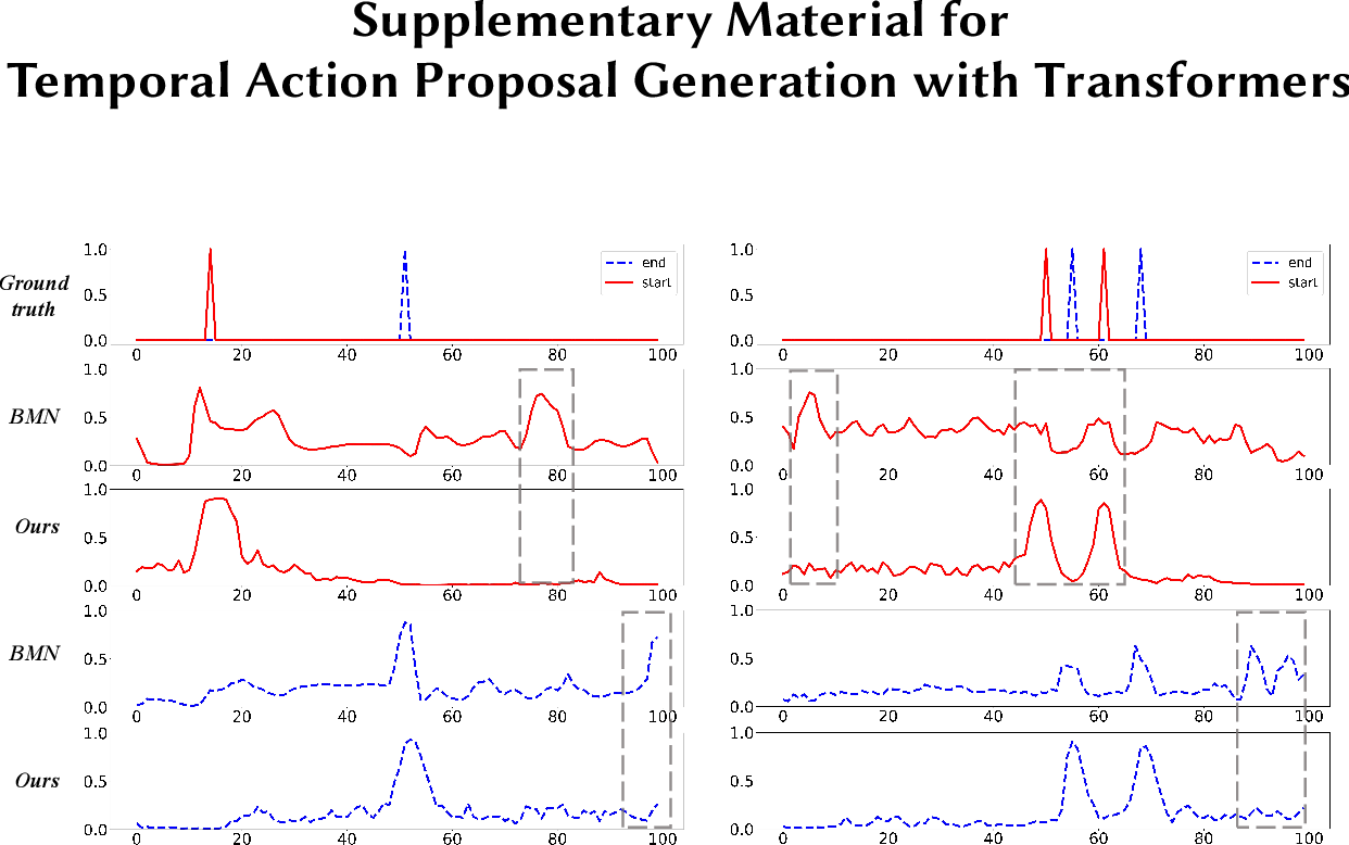 Figure 3 for Temporal Action Proposal Generation with Transformers
