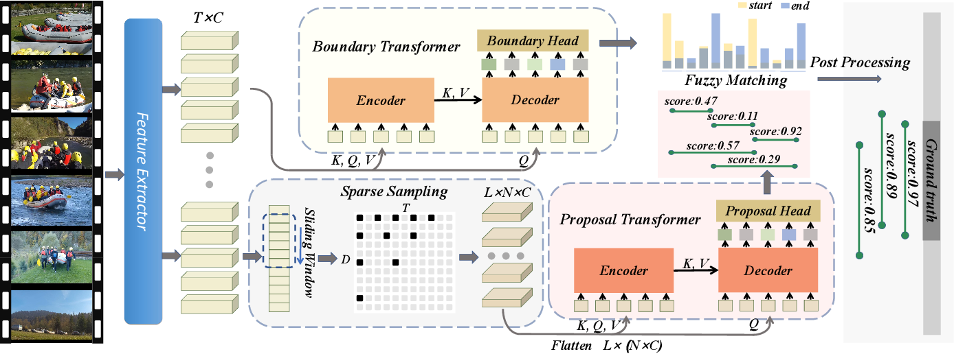 Figure 4 for Temporal Action Proposal Generation with Transformers
