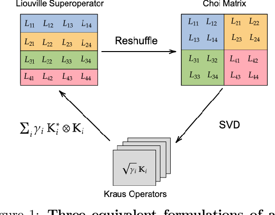 Figure 1 for Expressiveness and Learning of Hidden Quantum Markov Models