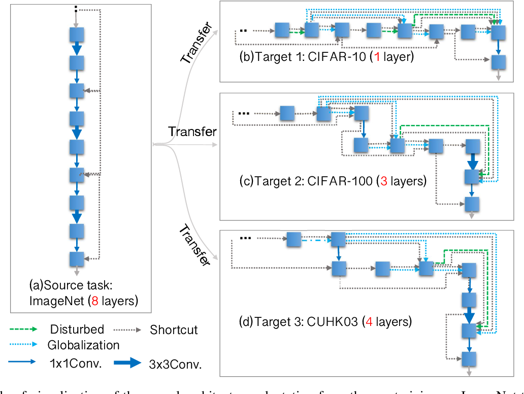 Figure 4 for Joint Learning of Neural Transfer and Architecture Adaptation for Image Recognition
