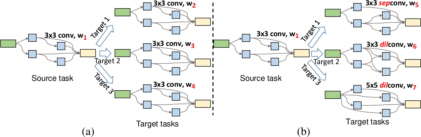 Figure 1 for Joint Learning of Neural Transfer and Architecture Adaptation for Image Recognition