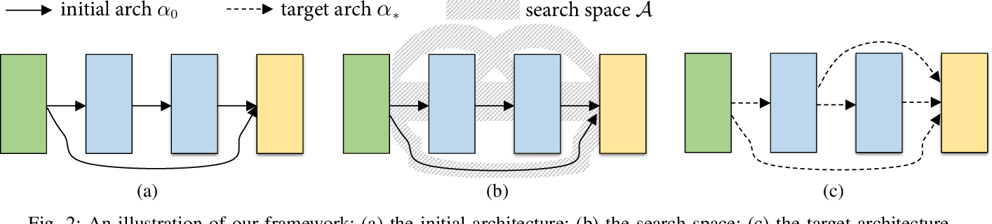 Figure 2 for Joint Learning of Neural Transfer and Architecture Adaptation for Image Recognition