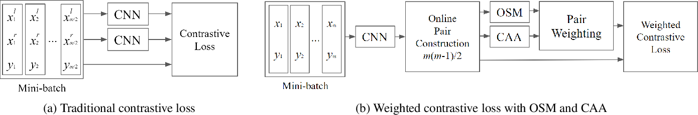 Figure 3 for Deep Metric Learning by Online Soft Mining and Class-Aware Attention