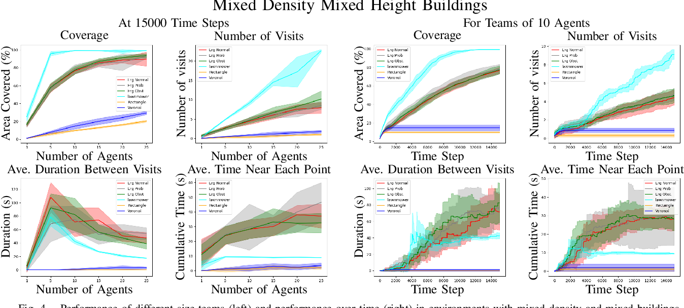 Figure 4 for Multi-Agent Coverage in Urban Environments