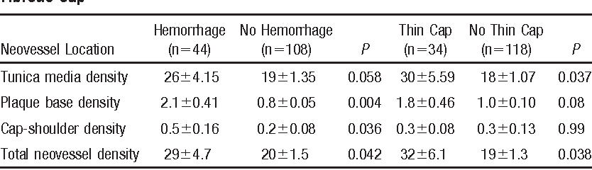 TABLE 1. Neovessel Density in Lipid-Rich Plaques With Hemorrhage and Thin, Fibrous Cap