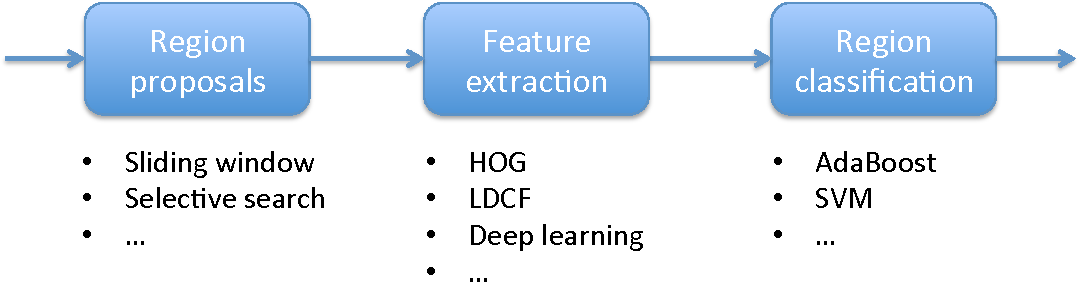 Figure 1 for Deep convolutional neural networks for pedestrian detection