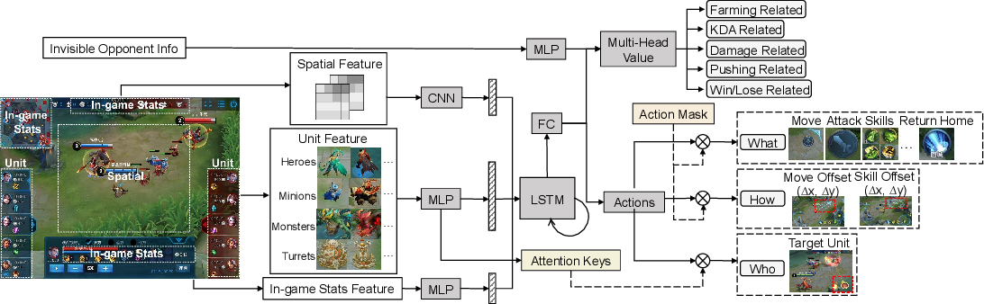 Figure 1 for Towards Playing Full MOBA Games with Deep Reinforcement Learning