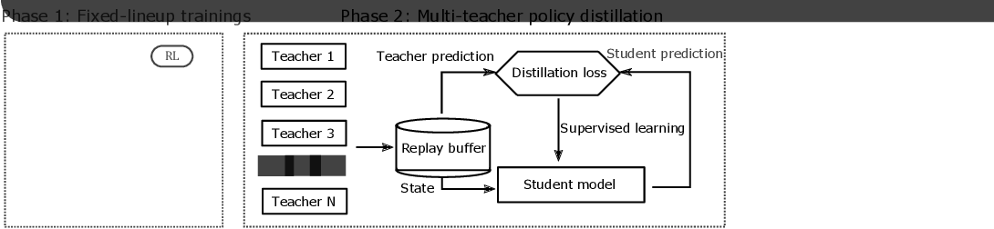 Figure 3 for Towards Playing Full MOBA Games with Deep Reinforcement Learning