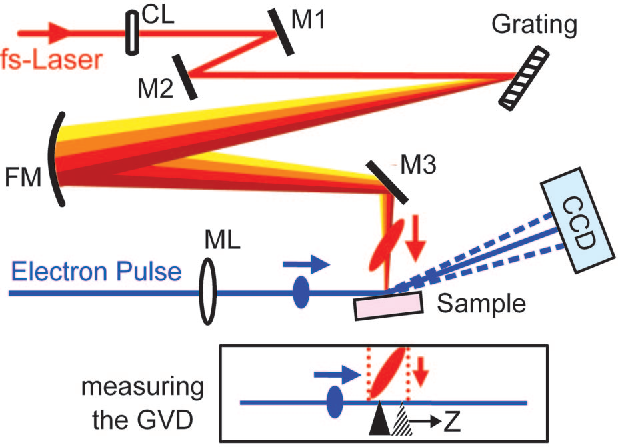 Fig. 2. Experimental arrangement (relevant part only) for tilted pulse excitation and footprint match. (Upper) The optical pulses (red) are focused by a cylindrical lens (CL) and fall on a grating. The tilted optical pulses are generated and imaged on the sample with a spherical mirror (FM); M1–M3, steering mirrors 1–3; ML, magnetic lens system. The rainbow colors depict different wavelengths within the 800-nm laser spectrum. (Lower) For measuring the effect of the pulse front tilt, a needle (black) is used for ionizing and the resulting electron pulse profile is changed (see text). A time scan yields time zero for that particular needle position, which is then varied along the electron propagation direction (Z).