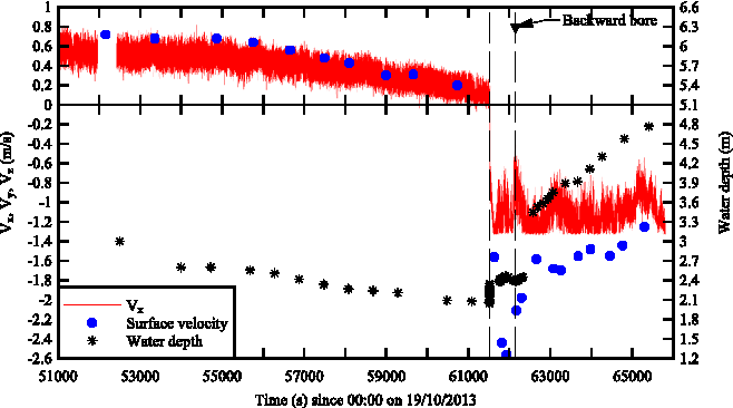 Figure 6. Time variations of instantaneous longitudinal velocity component and water depth in the Arcins channel on 19 October 2013. Post-processed ADV data (sampling rate: 200Hz) and surface velocity on the channel centreline. Dashed lines mark the passage of the tidal bore and 'backward' bore. This figure is available in colour online at wileyonlinelibrary.com/journal/espl