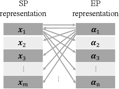 Figure 1 for Competitive Co-evolution for Dynamic Constrained Optimisation