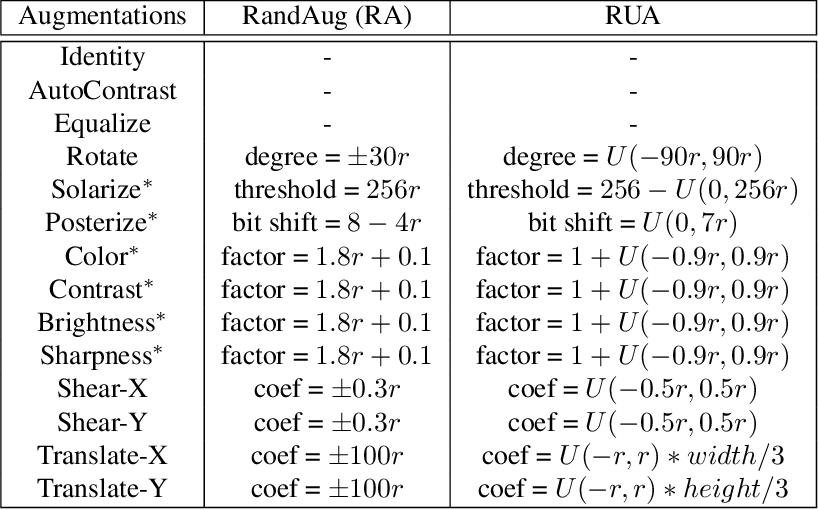 Figure 1 for Automating Augmentation Through Random Unidimensional Search