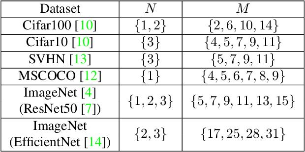 Figure 3 for Automating Augmentation Through Random Unidimensional Search
