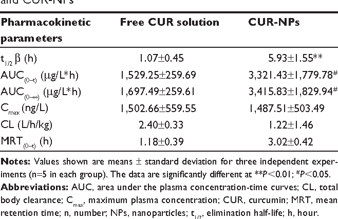 Table 2 Summary of pharmacokinetic parameters for free CUr and CUr-NPs