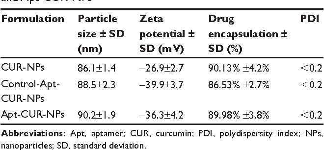 Table 1 Particle size, zeta potential, drug encapsulation efficacy, and polydispersity index for CUr-NPs, control-apt-CUr-NPs, and apt-CUr-NPs